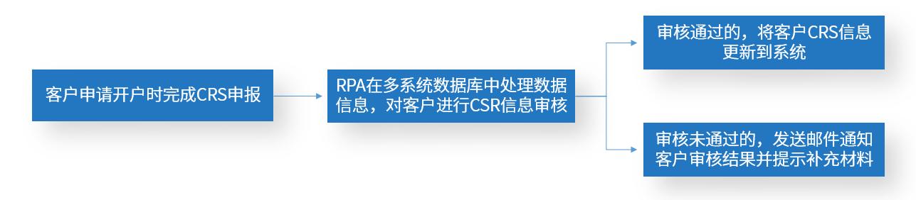 5.CRS全球税务信息申报机器人.png