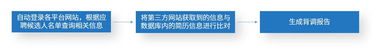 4.招聘背调机器人.png